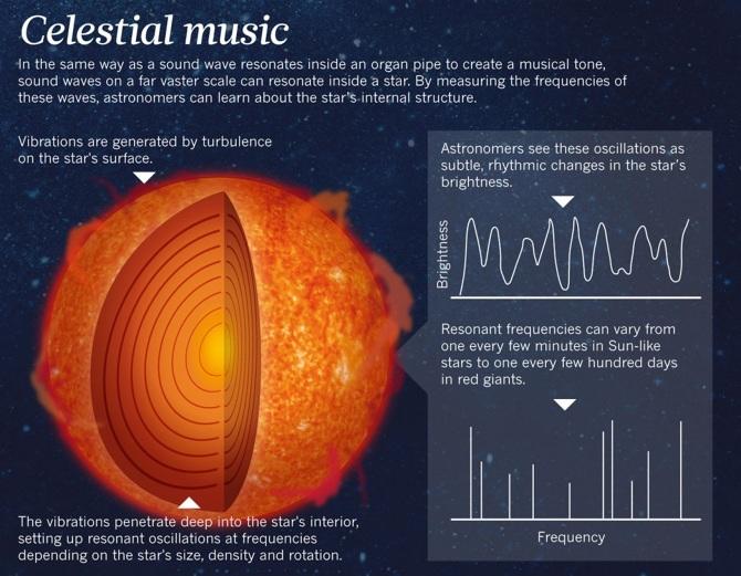 Música celestial - outromundo.net